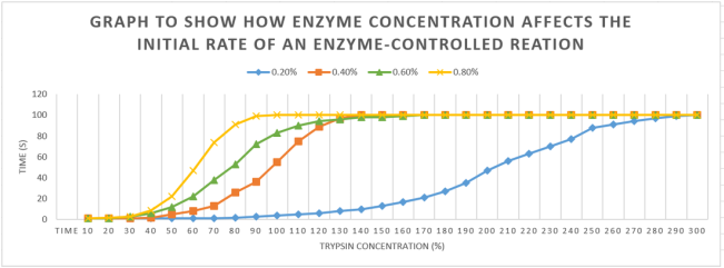 an investigation into how the concentration of substrate will affect the rate of an enzyme controlle Investigation into how enzyme concentration affects the initial rate of more enzymes are meeting the lactose substrate at a faster rate and binding with the enzymes active site to produce enzyme-substrate suggest two variables that would normally be controlled in enzyme-catalysed.